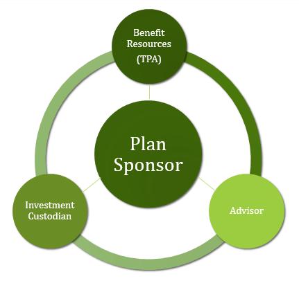 401k companies list, retirement plan companies list, 401k small companies
